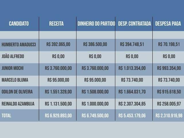 Tabela mostra receitas totais, doações de partidos, gastos até aqui e despesas quitadas nas campanhas a governador, segundo dados do TRE-MS