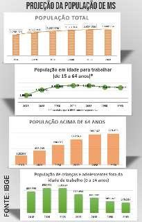 """IBGE mostra população de MS em crescimento e """"envelhecida"""""""