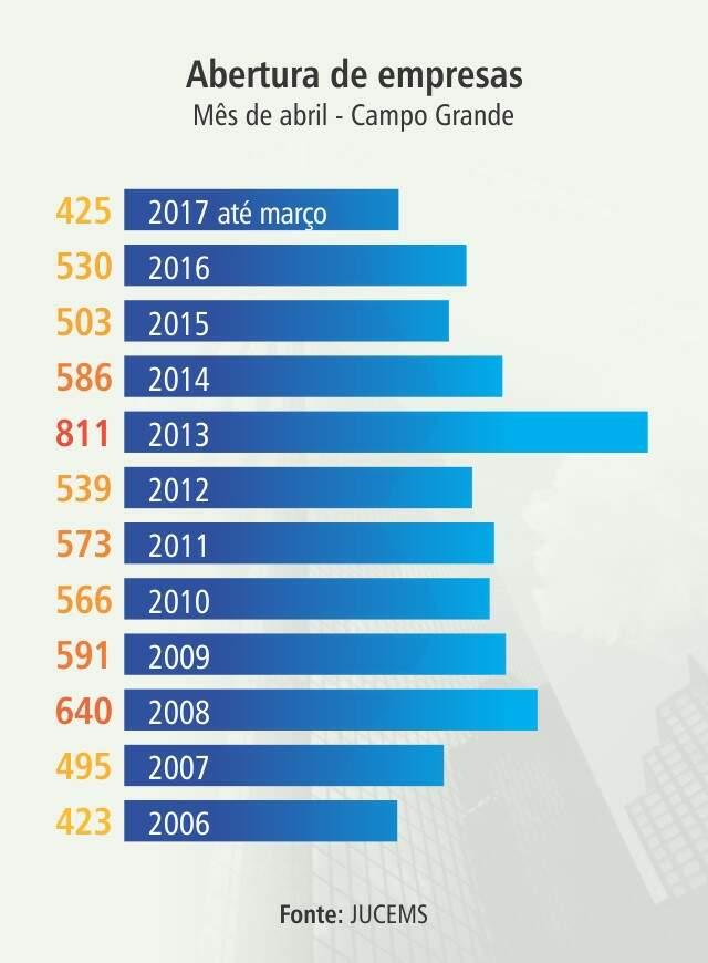 Número de empresas abertas em MS no mês de abril é o menor em 11 anos