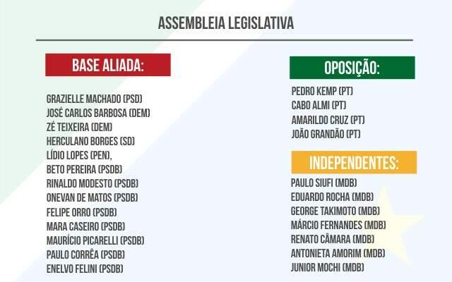 Cenário político na Assembleia (Foto: Montagem - CG News)