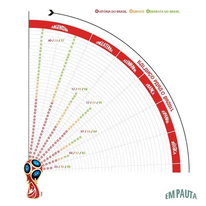 Brasil frente às seis principais seleções adversárias