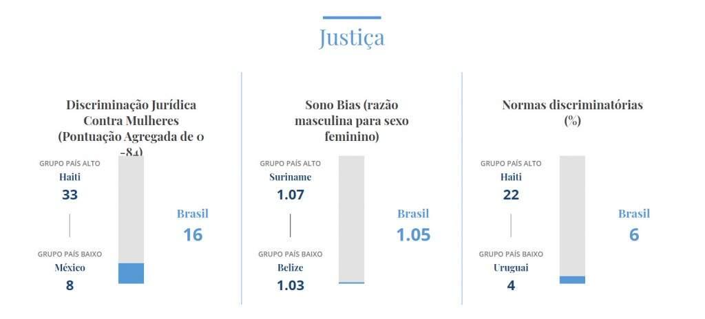 Estudo situa o Brasil: Um dos piores países para mulheres