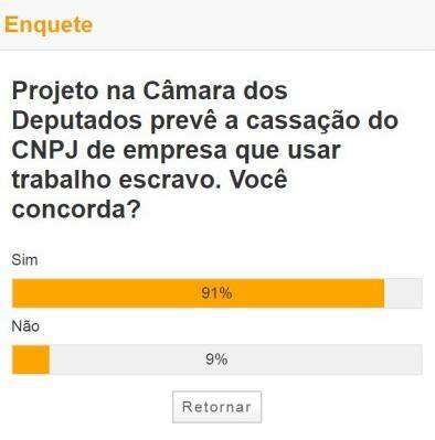 Maioria é a favor de cassação de CNPJ de empresa que usar trabalho escravo