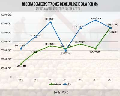 """Celulose """"bate"""" a soja e exportações chegam a um terço das vendas de MS"""