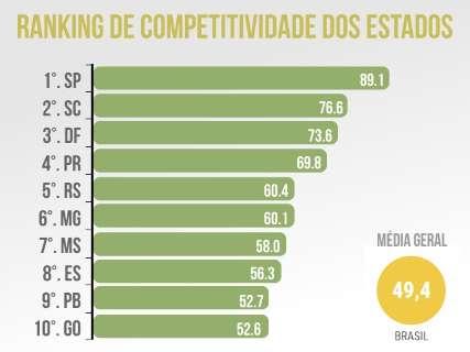 MS perde posição no ranking, mas fica entre os Estados mais competitivos