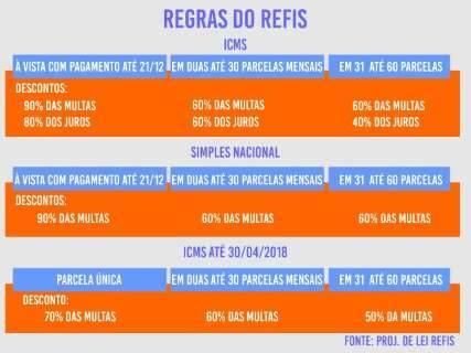 Para arrecadar R$ 100 milhões, Refis prevê parcelamento em até 60 meses