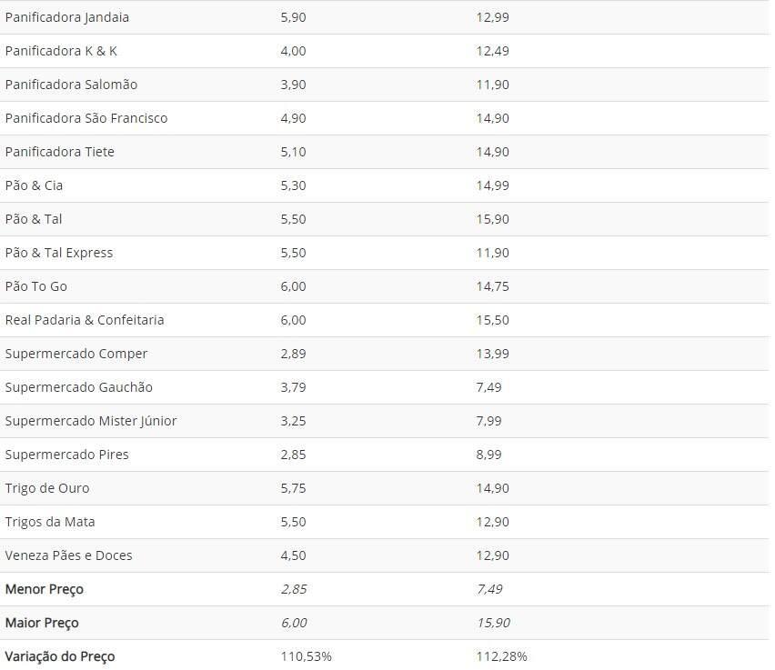 Preço do quilo do pão francês tem variação de R$ 8,41 nas panificadoras