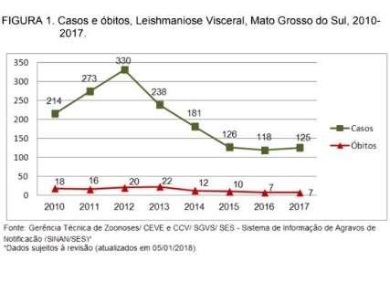 Leishmaniose matou o dobro que a dengue em 2017, aponta boletim
