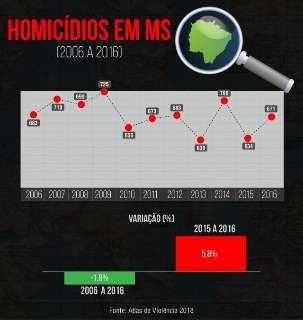 MS registra aumento dos homicídios e metade é por arma de fogo