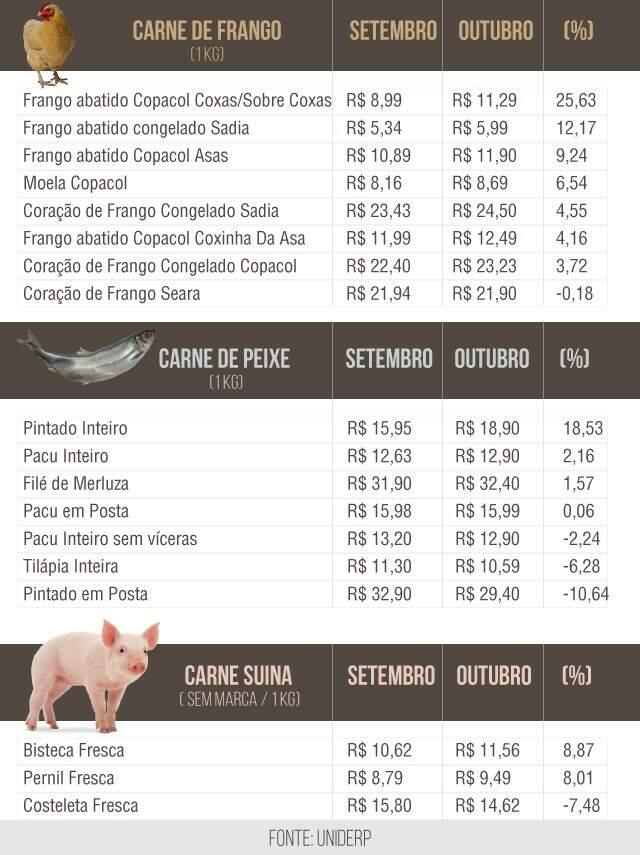 Enquanto preço da carne bovina cai, frango fica até 25% mais caro