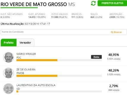 Com 76 votos de diferença, Mario Kruger é eleito em Rio Verde