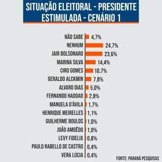 Bolsonaro aparece em 1º lugar para presidente, aponta pesquisa