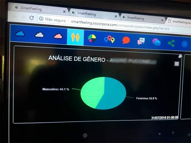 Porcentagem dos gêneros que acessam a rede social do atual governo. (Foto: Danielle Valentim)