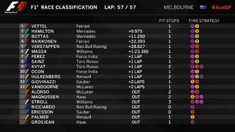 Vettel supera Hamilton e vence primeira corrida da temporada da Fórmula 1