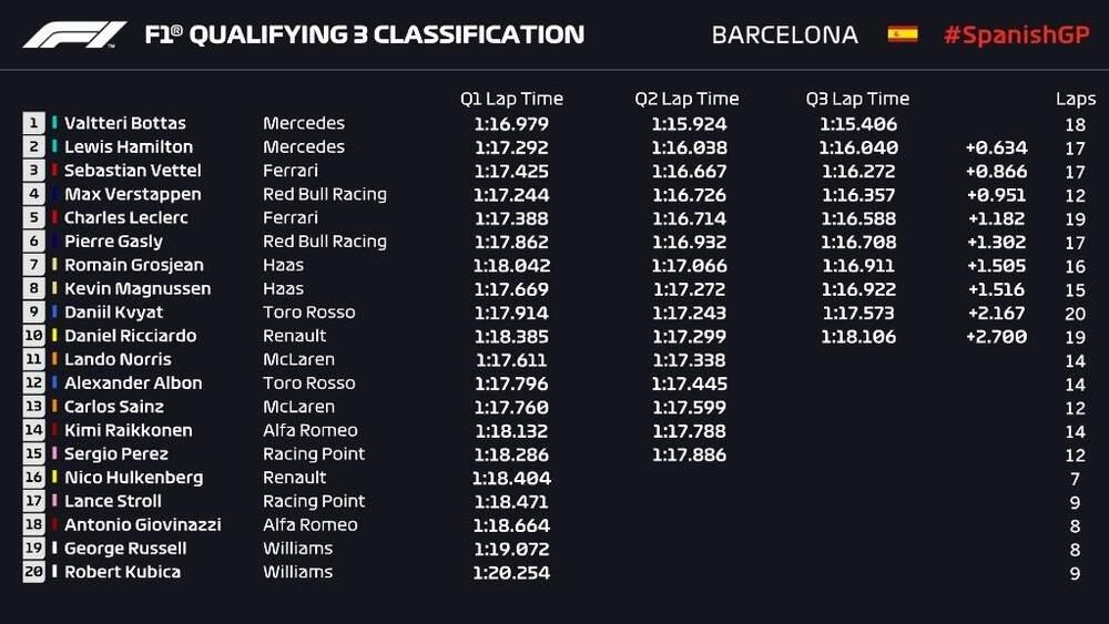 Classificação final para o Grande Prêmio da Espanha