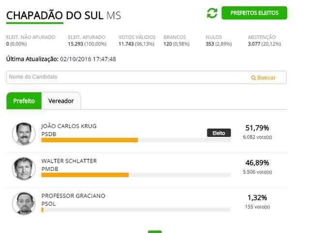 João Carlos Krug é eleito prefeito de Chapadão do Sul com 51,79%