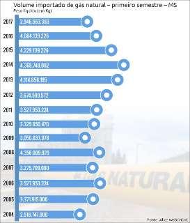 Em queda livre, importação de gás natural voltou aos níveis de 2004