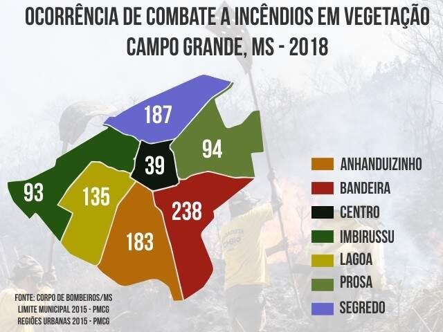 Focos de incêndio divididos por região na Capital (Arte: Ricardo Oliveira/Campo Grande News)