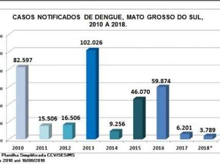 Número de casos de dengue no Estado caiu 8,78% em 2018
