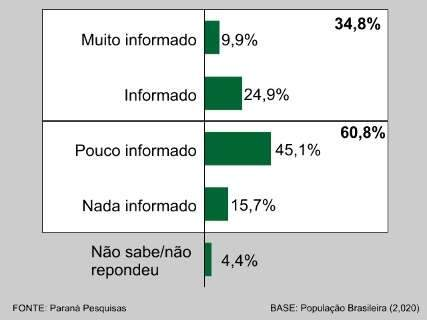Pesquisa indica que 60,8% não sabem texto da reforma da Previdência