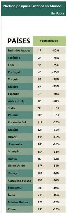 Surpreendente. Os países onde o futebol é mais popular