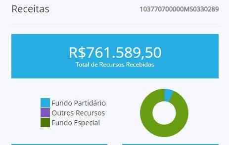 Divulgacand mostra origem da receita para candidatura. Verde corresponde ao Fundo Especial e azul, ao fundo partidário.