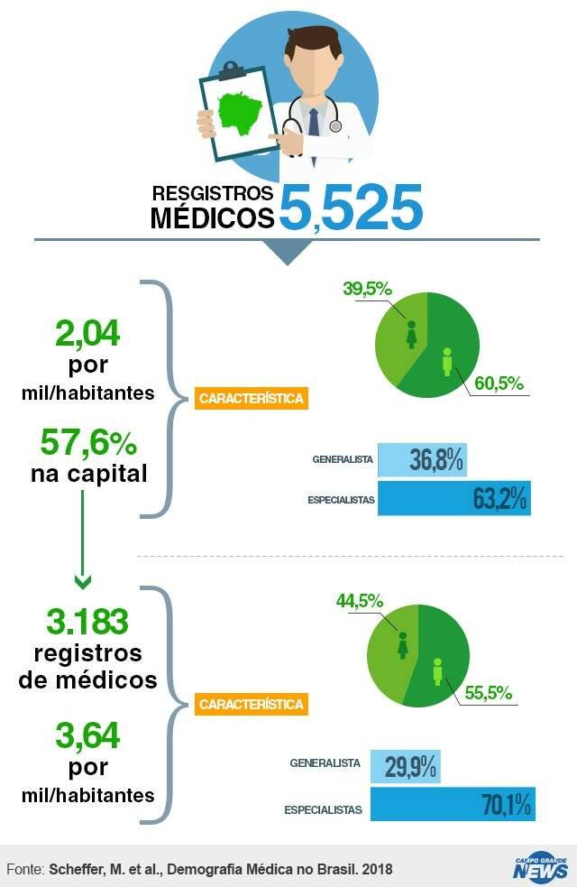 Mato Grosso do Sul tem menos médicos que a média nacional