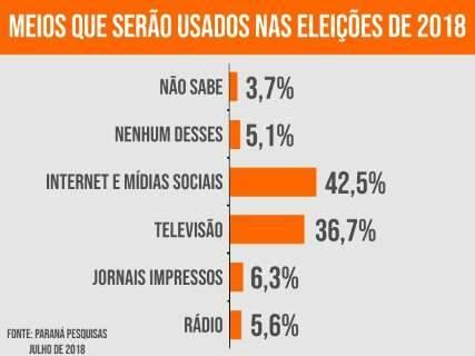 Internet lidera preferência do brasileiro para se informar sobre eleição
