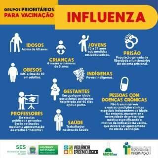 Antes do frio, gripe matou 4 pessoas e Saúde investiga mais 2 óbitos