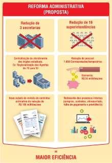 Pacote de reformas do governo pode economizar até  R$ 234 milhões