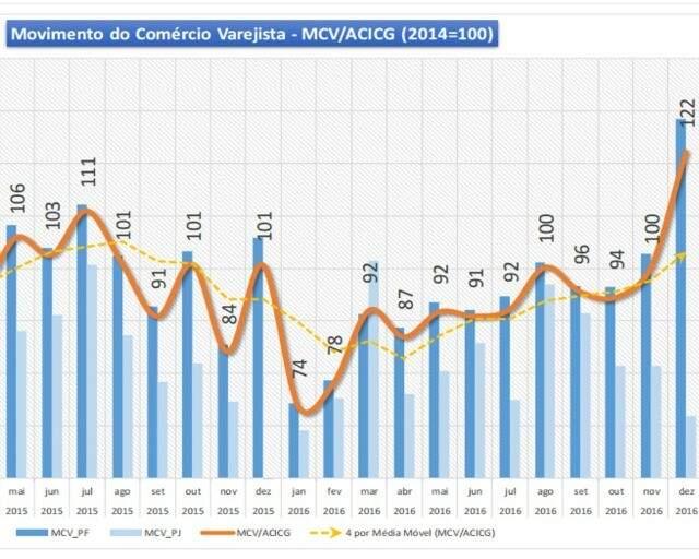 Gráfico mostra evolução do MCV no decorrer dos anos (Foto: divulgação / ACICG)
