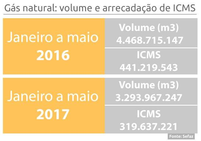 Estado perdeu  neste ano R$ 121,5 milhões com ICMS do gás natural