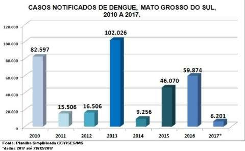 MS teve em 2017 menor registro de dengue no período de 8 anos