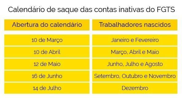Trabalhadores devem seguir calendário para saque (Foto: Divulgação/Caixa)