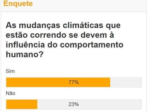 Comportamento humano é a causa das mudanças no clima, acredita leitor