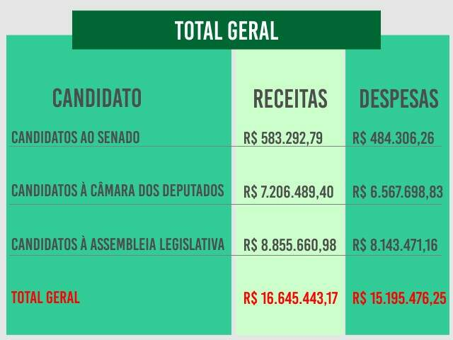 Eleitos para o Congresso e Assembleia de MS gastaram R$ 15,2 milhões