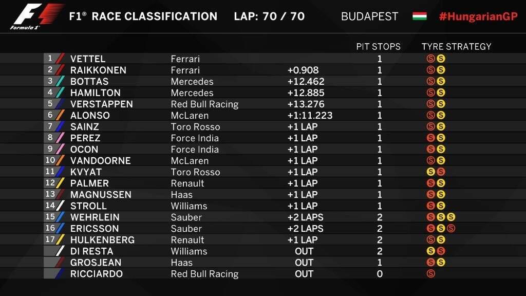 Classificação do GP da Hungria. (Foto: Reprodução/Twitter F1)