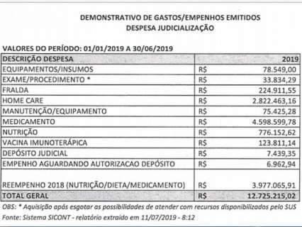 Saúde gastou R$ 19,4 milhões com compras por ordem judicial em 6 meses