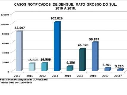 Em 6 meses, 3,2 mil tiveram dengue em MS, 50% de notificações de 2017
