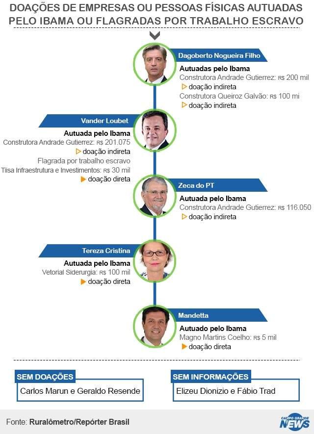 Cinco deputados receberam doações de empresas autuadas pelo Ibama