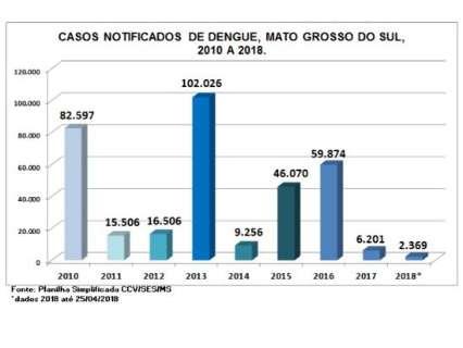 Em 4 meses, 2,3 mil tiveram dengue, mas doença não matou em 2018
