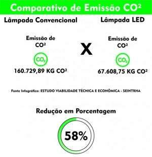 Campo Grande ganhará sua primeira indústria de Leds