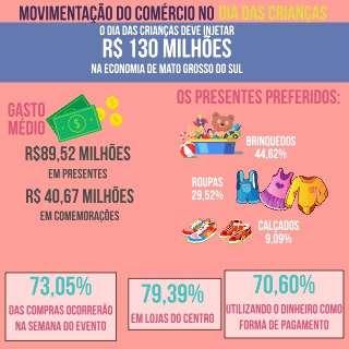 Comércio prevê movimentação 6,02% maior este ano no Dia das Crianças