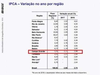 Transporte e energia deixam Campo Grande com 5ª menor inflação em 2018