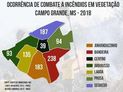 """Região Bandeira é a que mais registra ocorrências no """"mapa dos incêndios"""""""