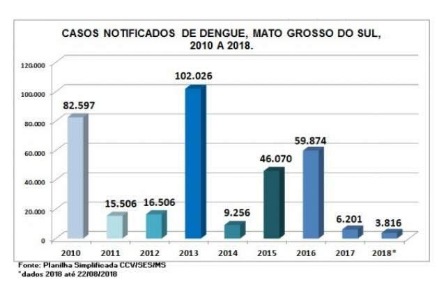 Tabela de agosto em 2018.