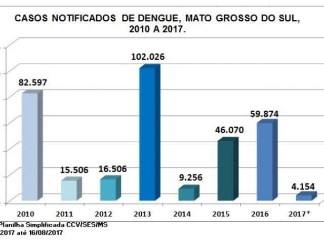 Dados em 2017.
