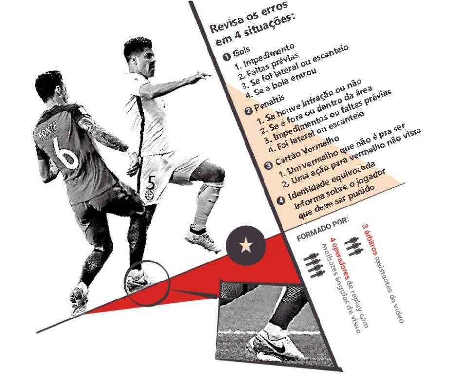 As novas tecnologias que ajudarão os árbitros