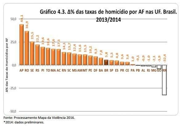 Cresce número de homicídios por arma de fogo