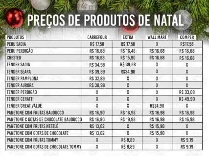 A 14 dias do Natal, só peru é oferecido pelo mesmo preço nos mercados
